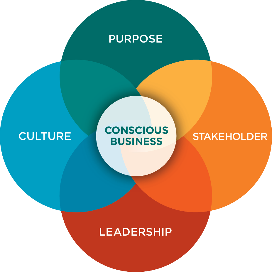 Conscious-Capitalism-Four-Tenets